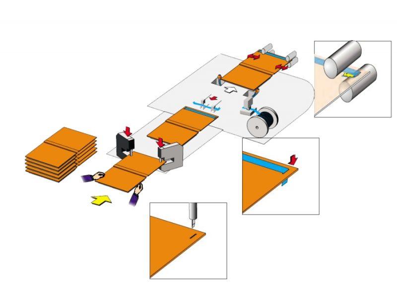 AGD-EI-A Dynamic process