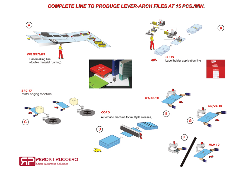Complete line to produce LEVER-ARCH FILES at 15 pcs-800x570